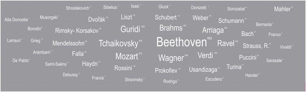 Nube de compositores y número de obras representadas, 1922-2012. @Suministros de Imagen, Bilbao, 2012-2015 / BOS90 Erakusketa