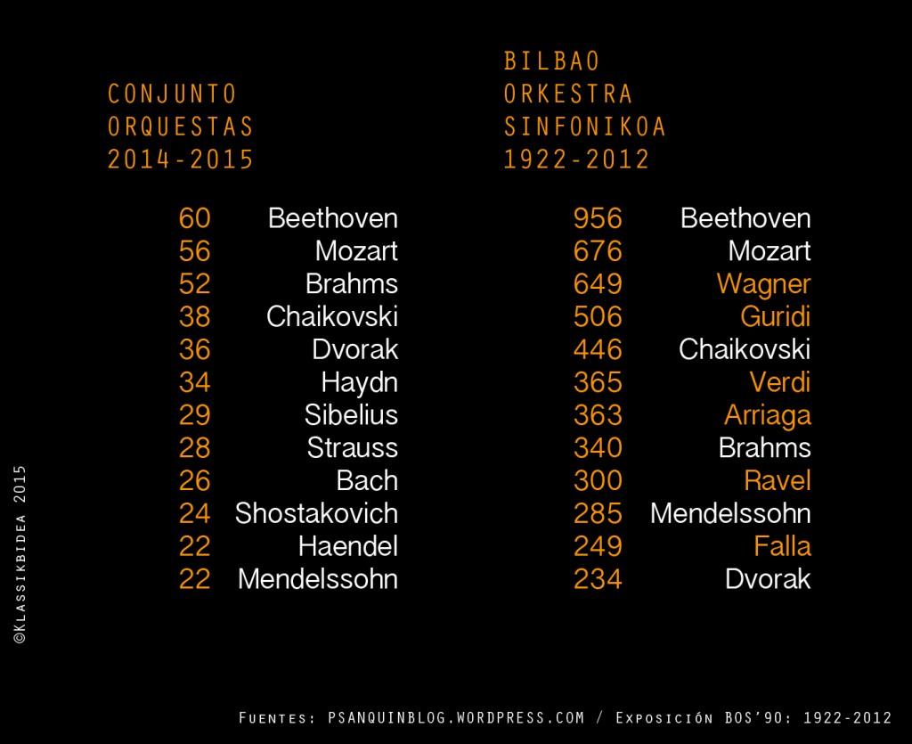 la temporada 2014/15 y el histórico de la BOS. @Klassikbidea, Bilbao 2015